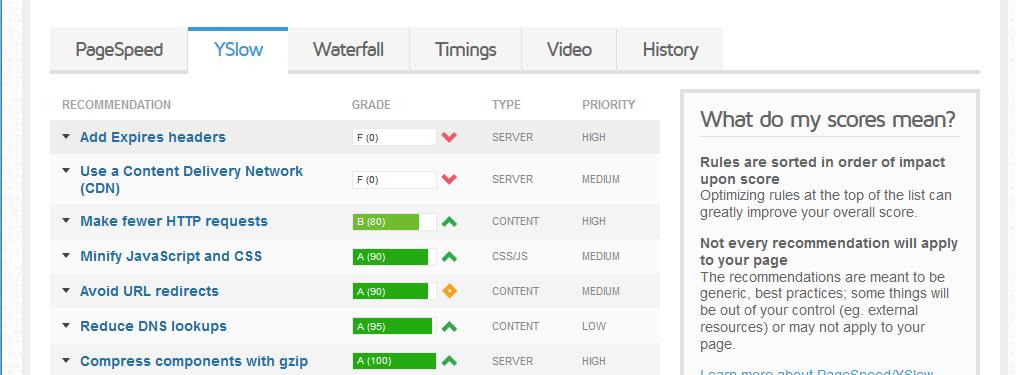Gtmetrix Yslow results