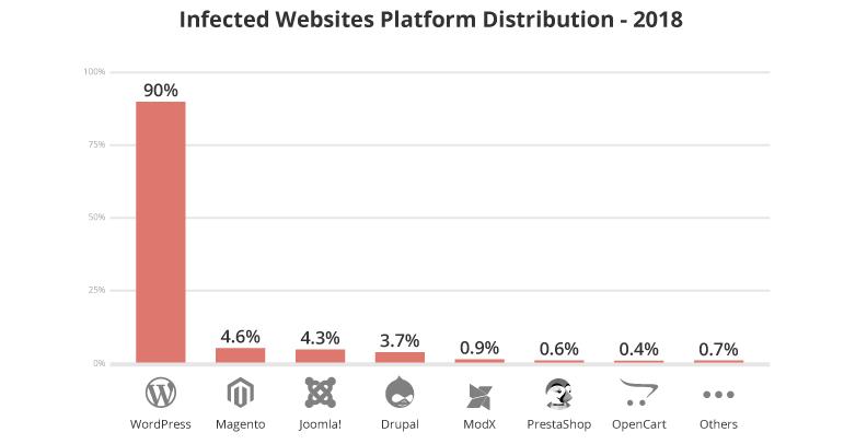Infected websites platform distribution